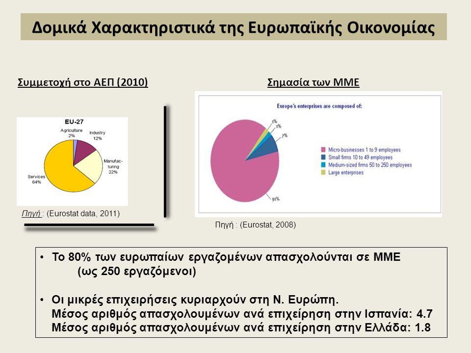 Συμμετοχή στο ΑΕΠ (2010) Πηγή : (Eurostat data, 2011) Σημασία των ΜΜΕ Το 80% των ευρωπαίων εργαζομένων απασχολούνται σε ΜΜΕ (ως 250 εργαζόμενοι) Οι μι