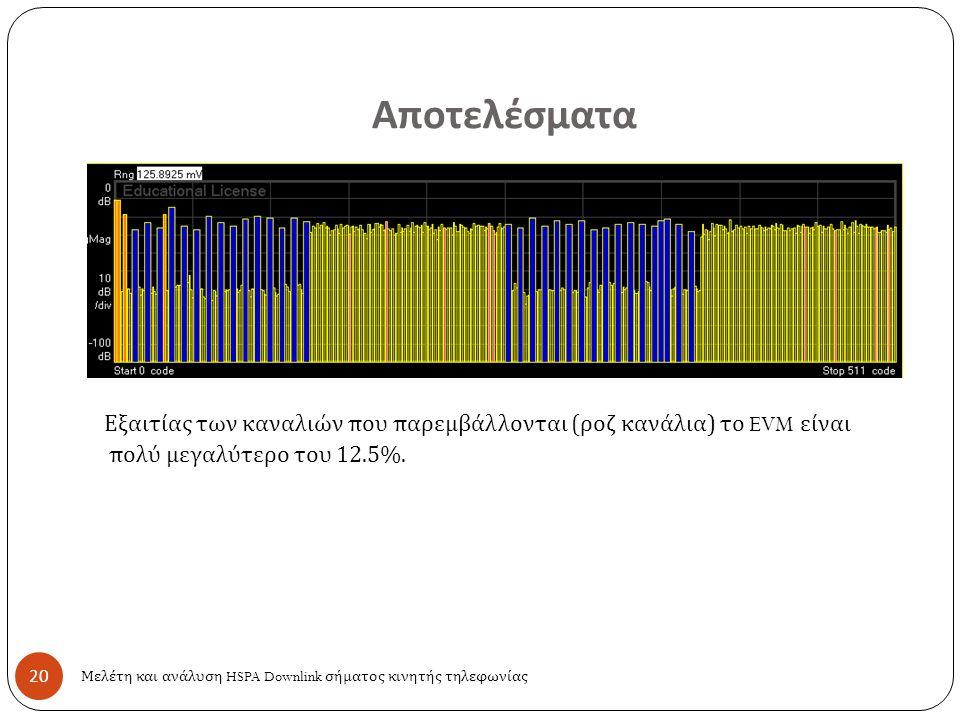 Αποτελέσματα 20 Μελέτη και ανάλυση HSPA Downlink σήματος κινητής τηλεφωνίας Εξαιτίας των καναλιών που παρεμβάλλονται ( ροζ κανάλια ) το EVM είναι πολύ μεγαλύτερο του 12.5%.