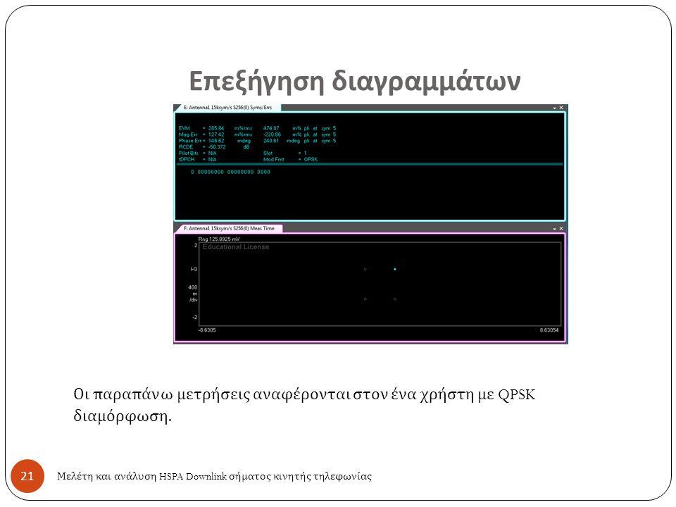 Επεξήγηση διαγραμμάτων 21 Μελέτη και ανάλυση HSPA Downlink σήματος κινητής τηλεφωνίας Οι παραπάνω μετρήσεις αναφέρονται στον ένα χρήστη με QPSK διαμόρ