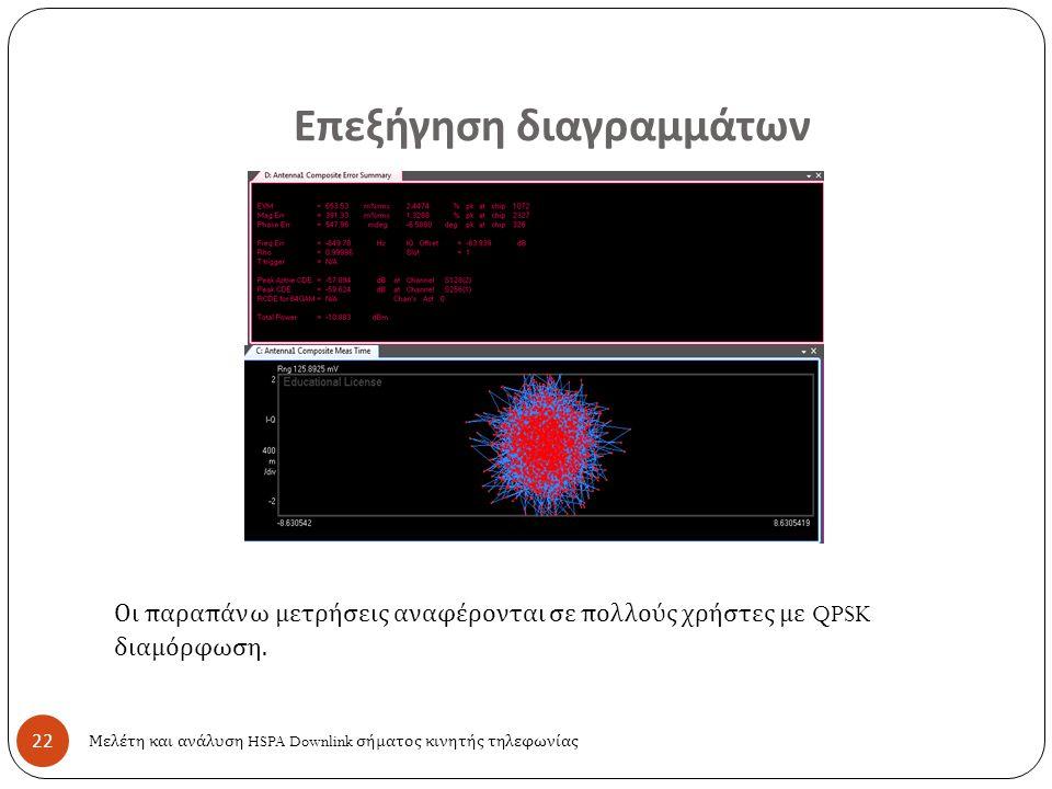 22 Επεξήγηση διαγραμμάτων Οι παραπάνω μετρήσεις αναφέρονται σε πολλούς χρήστες με QPSK διαμόρφωση. Μελέτη και ανάλυση HSPA Downlink σήματος κινητής τη