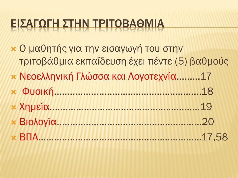  Ο μαθητής για την εισαγωγή του στην τριτοβάθμια εκπαίδευση έχει πέντε (5) βαθμούς  Νεοελληνική Γλώσσα και Λογοτεχνία………17  Φυσική………………………………………………..18  Χημεία…………………………………………………19  Βιολογία……………………………………………….20  ΒΠΑ……………………………………………………..17,58