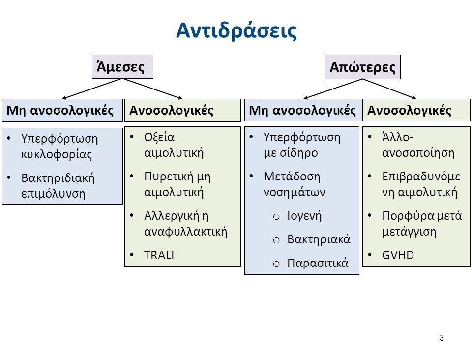 Βακτηριδιακή Επιμόλυνση (σηψαιμία) 4/8 Οξεία έναρξη (~ 30min μετά τη μετάγγιση) Πυρετός, ρίγος, μυαλγίες, έμετος, υπόταση, ταχυκαρδία, δύσπνοια, νεφρική ανεπάρκεια, ΔΕΠ (από ενδοτοξίνες Gram (-) βακτηριδίων), καταπληξία.