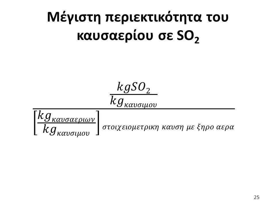 Μέγιστη περιεκτικότητα του καυσαερίου σε SO 2 25