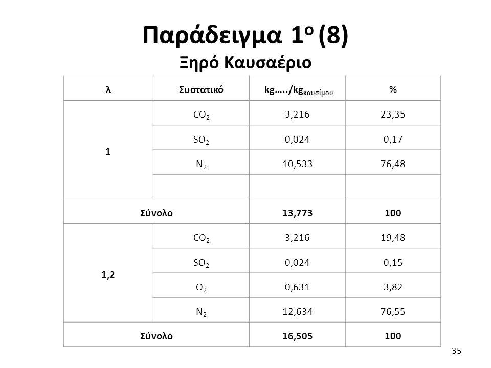 Παράδειγμα 1 ο (8) Ξηρό Καυσαέριο 35 λΣυστατικό kg…../kg καυσίμου % 1 CO 2 3,21623,35 SO 2 0,0240,17 N2N2 10,53376,48 Σύνολο13,773100 1,2 CO 2 3,21619,48 SO 2 0,0240,15 O2O2 0,6313,82 N2N2 12,63476,55 Σύνολο16,505100
