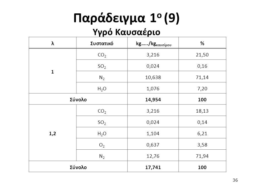 Παράδειγμα 1 ο (9) Υγρό Καυσαέριο 36 λΣυστατικό kg…../kg καυσίμου % 1 CO 2 3,21621,50 SO 2 0,0240,16 N2N2 10,63871,14 Η2ΟΗ2Ο1,0767,20 Σύνολο14,954100 1,2 CO 2 3,21618,13 SO 2 0,0240,14 Η2ΟΗ2Ο1,1046,21 O2O2 0,6373,58 N2N2 12,7671,94 Σύνολο17,741100