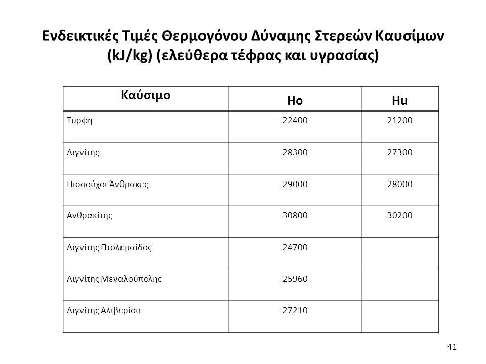 Ενδεικτικές Τιμές Θερμογόνου Δύναμης Στερεών Καυσίμων (kJ/kg) (ελεύθερα τέφρας και υγρασίας) 41 Καύσιμο ΗοΗuΗu Τύρφη2240021200 Λιγνίτης2830027300 Πισσούχοι Άνθρακες2900028000 Ανθρακίτης3080030200 Λιγνίτης Πτολεμαίδος24700 Λιγνίτης Μεγαλούπολης25960 Λιγνίτης Αλιβερίου27210