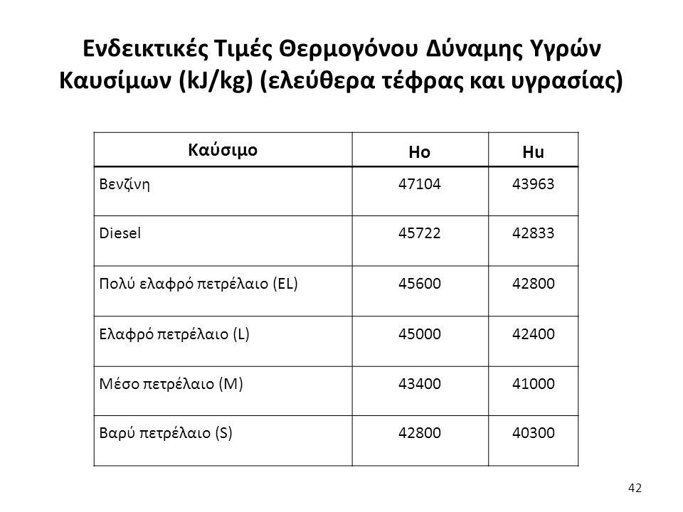 Ενδεικτικές Τιμές Θερμογόνου Δύναμης Υγρών Καυσίμων (kJ/kg) (ελεύθερα τέφρας και υγρασίας) 42 Καύσιμο ΗοΗuΗu Βενζίνη4710443963 Diesel4572242833 Πολύ ελαφρό πετρέλαιο (EL)4560042800 Ελαφρό πετρέλαιο (L)4500042400 Μέσο πετρέλαιο (Μ)4340041000 Βαρύ πετρέλαιο (S)4280040300