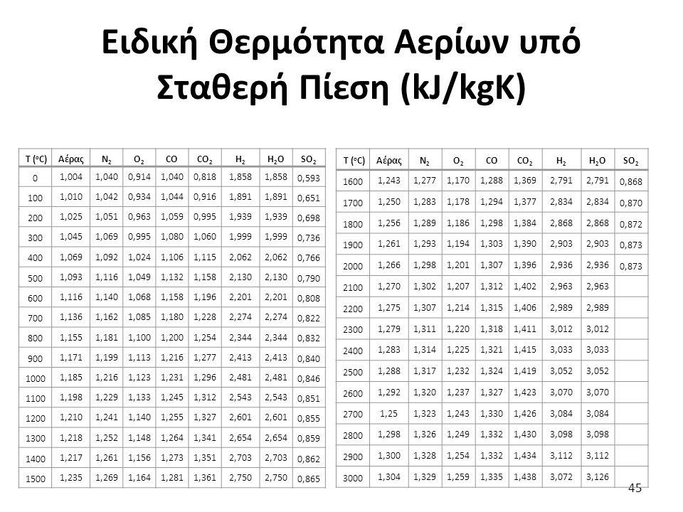 Ειδική Θερμότητα Αερίων υπό Σταθερή Πίεση (kJ/kgK) 45 T ( o C)ΑέραςΝ2Ν2 Ο2Ο2 COCO 2 H2H2 H2OH2OSO 2 0 1,0041,0400,9141,0400,8181,858 0,593 100 1,0101,0420,9341,0440,9161,891 0,651 200 1,0251,0510,9631,0590,9951,939 0,698 300 1,0451,0690,9951,0801,0601,999 0,736 400 1,0691,0921,0241,1061,1152,062 0,766 500 1,0931,1161,0491,1321,1582,130 0,790 600 1,1161,1401,0681,1581,1962,201 0,808 700 1,1361,1621,0851,1801,2282,274 0,822 800 1,1551,1811,1001,2001,2542,344 0,832 900 1,1711,1991,1131,2161,2772,413 0,840 1000 1,1851,2161,1231,2311,2962,481 0,846 1100 1,1981,2291,1331,2451,3122,543 0,851 1200 1,2101,2411,1401,2551,3272,601 0,855 1300 1,2181,2521,1481,2641,3412,654 0,859 1400 1,2171,2611,1561,2731,3512,703 0,862 1500 1,2351,2691,1641,2811,3612,750 0,865 T ( o C)ΑέραςΝ2Ν2 Ο2Ο2 COCO 2 H2H2 H2OH2OSO 2 1600 1,2431,2771,1701,2881,3692,791 0,868 1700 1,2501,2831,1781,2941,3772,834 0,870 1800 1,2561,2891,1861,2981,3842,868 0,872 1900 1,2611,2931,1941,3031,3902,903 0,873 2000 1,2661,2981,2011,3071,3962,936 0,873 2100 1,2701,3021,2071,3121,4022,963 2200 1,2751,3071,2141,3151,4062,989 2300 1,2791,3111,2201,3181,4113,012 2400 1,2831,3141,2251,3211,4153,033 2500 1,2881,3171,2321,3241,4193,052 2600 1,2921,3201,2371,3271,4233,070 2700 1,251,3231,2431,3301,4263,084 2800 1,2981,3261,2491,3321,4303,098 2900 1,3001,3281,2541,3321,4343,112 3000 1,3041,3291,2591,3351,4383,0723,126