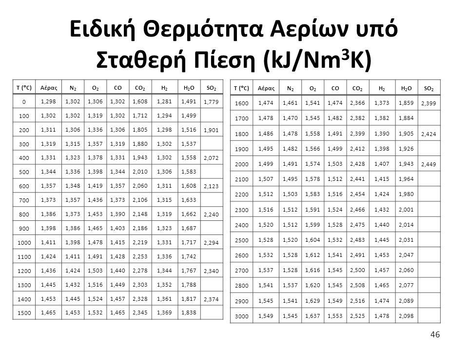 Ειδική Θερμότητα Αερίων υπό Σταθερή Πίεση (kJ/Nm 3 K) 46 T (  C) ΑέραςΝ2Ν2 Ο2Ο2 COCO 2 H2H2 H2OH2OSO 2 0 1,2981,3021,3061,3021,6081,2811,491 1,779 100 1,302 1,3191,3021,7121,2941,499 200 1,3111,3061,3361,3061,8051,2981,516 1,901 300 1,3191,3151,3571,3191,8801,3021,537 400 1,3311,3231,3781,3311,9431,3021,558 2,072 500 1,3441,3361,3981,3442,0101,3061,583 600 1,3571,3481,4191,3572,0601,3111,608 2,123 700 1,3731,3571,4361,3732,1061,3151,633 800 1,3861,3731,4531,3902,1481,3191,662 2,240 900 1,3981,3861,4651,4032,1861,3231,687 1000 1,4111,3981,4781,4152,2191,3311,717 2,294 1100 1,4241,4111,4911,4282,2531,3361,742 1200 1,4361,4241,5031,4402,2781,3441,767 2,340 1300 1,4451,4321,5161,4492,3031,3521,788 1400 1,4531,4451,5241,4572,3281,3611,817 2,374 1500 1,4651,4531,5321,4652,3451,3691,838 T (  C) ΑέραςΝ2Ν2 Ο2Ο2 COCO 2 H2H2 H2OH2OSO 2 1600 1,4741,4611,5411,4742,3661,3731,859 2,399 1700 1,4781,4701,5451,4822,3821,3821,884 1800 1,4861,4781,5581,4912,3991,3901,905 2,424 1900 1,4951,4821,5661,4992,4121,3981,926 2000 1,4991,4911,5741,5032,4281,4071,943 2,449 2100 1,5071,4951,5781,5122,4411,4151,964 2200 1,5121,5031,5831,5162,4541,4241,980 2300 1,5161,5121,5911,5242,4661,4322,001 2400 1,5201,5121,5991,5282,4751,4402,014 2500 1,5281,5201,6041,5322,4831,4452,031 2600 1,5321,5281,6121,5412,4911,4532,047 2700 1,5371,5281,6161,5452,5001,4572,060 2800 1,5411,5371,6201,5452,5081,4652,077 2900 1,5451,5411,6291,5492,5161,4742,089 3000 1,5491,5451,6371,5532,5251,4782,098