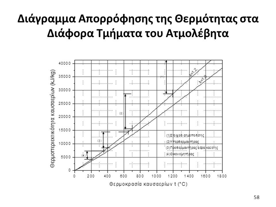 Διάγραμμα Απορρόφησης της Θερμότητας στα Διάφορα Τμήματα του Ατμολέβητα 58