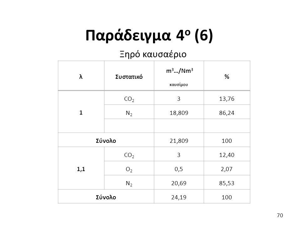 Ξηρό καυσαέριο 70 λΣυστατικό m 3 …/Νm 3 καυσίμου % 1 CO 2 313,76 N2N2 18,80986,24 Σύνολο21,809100 1,1 CO 2 312,40 O2O2 0,52,07 N2N2 20,6985,53 Σύνολο24,19100 Παράδειγμα 4 ο (6)