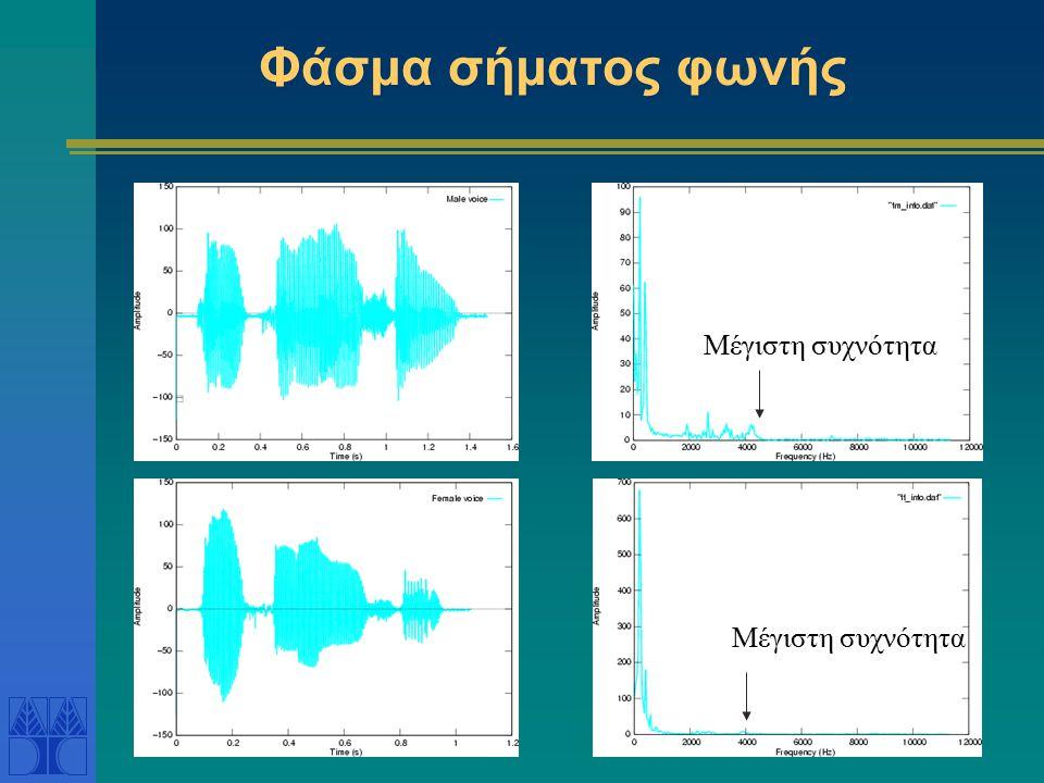 Φάσμα σήματος φωνής Μέγιστη συχνότητα