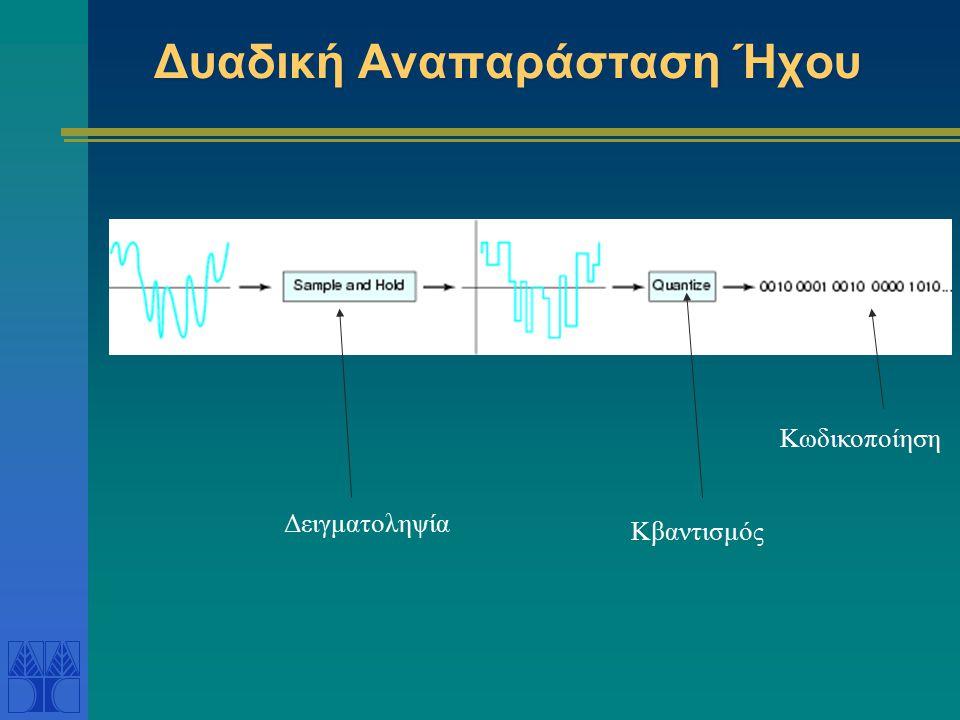 Δυαδική Αναπαράσταση Ήχου Δειγματοληψία Κβαντισμός Κωδικοποίηση