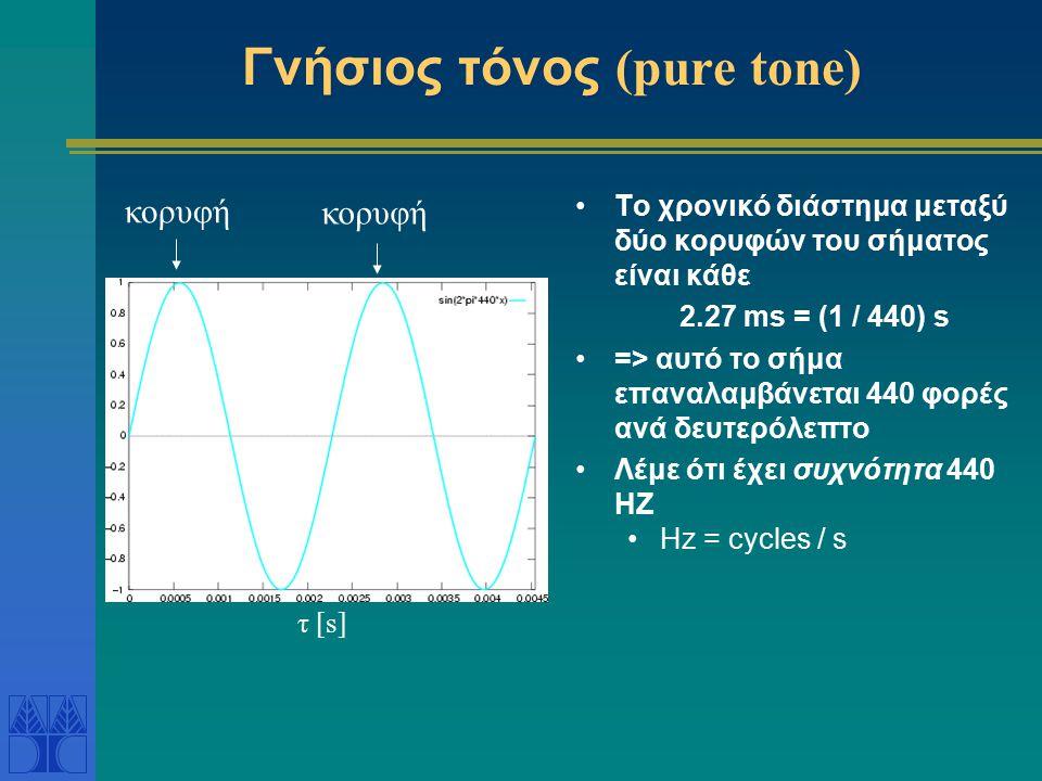 Φυσικά Χαρακτηριστικά του Ήχου Συχνότητα: - Καθορίζει πόσες ταλαντώσεις εκτελούνται στη μονάδα του χρόνου Όσο μεγαλύτερη η συχνότητα τόσο πιο οξύς ο ήχος Το ανθρώπινο αυτί αντιλαμβάνεται τις συχνότητες στο διάστημα: 20Hz – 20kHz Οι ήχοι υψηλότερων συχνοτήτων δεν γίνονται αντιληπτοί και ονομάζονται υπέρηχοι Πολύ μεγαλύτερη ευαισθησία σε σύγκριση με το μάτι Πλάτος: - Όσο μεγαλύτερο το πλάτος τόσο μεγαλύτερη η δύναμη με την οποία τα μόρια του αέρα χτυπούν στο τύμπανο του αυτιού Μεγαλύτερο πλάτος σημαίνει δυνατότερος ήχος