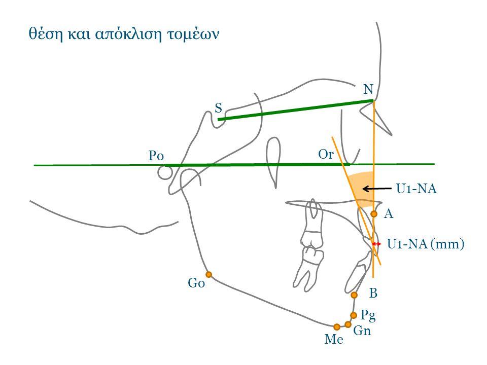 θέση και απόκλιση τομέων N S Po Or Go Gn B Pg Me U1-NA U1-NA (mm) A