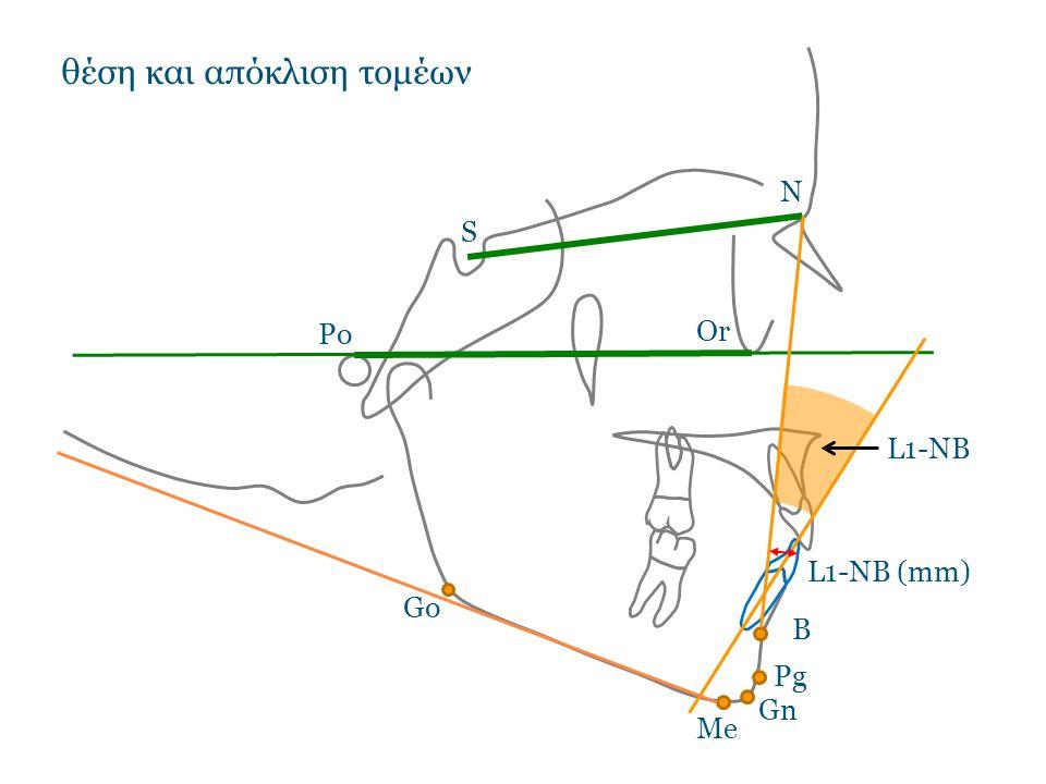 θέση και απόκλιση τομέων N S Po Or Go Gn B Pg Me L1-NB L1-NB (mm)