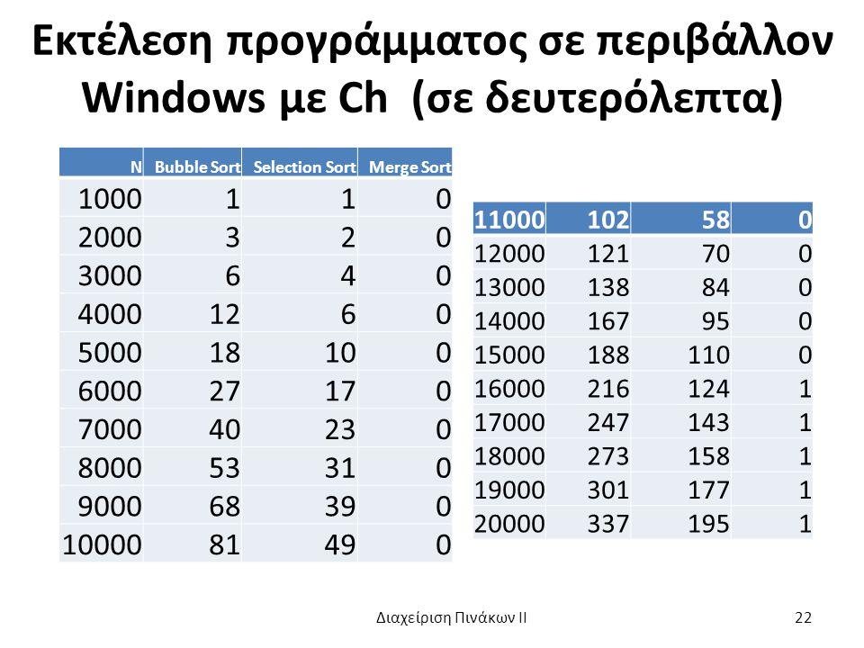 Εκτέλεση προγράμματος σε περιβάλλον Windows με Ch (σε δευτερόλεπτα) ΝBubble SortSelection SortMerge Sort 1000110 2000320 3000640 40001260 500018100 600027170 700040230 800053310 900068390 1000081490 11000102580 12000121700 13000138840 14000167950 150001881100 160002161241 170002471431 180002731581 190003011771 200003371951 Διαχείριση Πινάκων ΙΙ 22