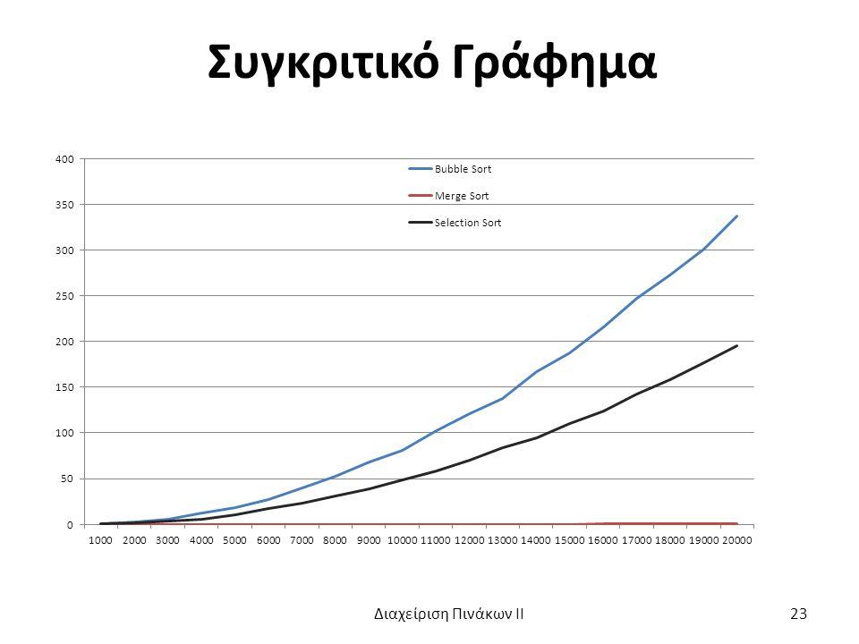 Συγκριτικό Γράφημα Διαχείριση Πινάκων ΙΙ 23