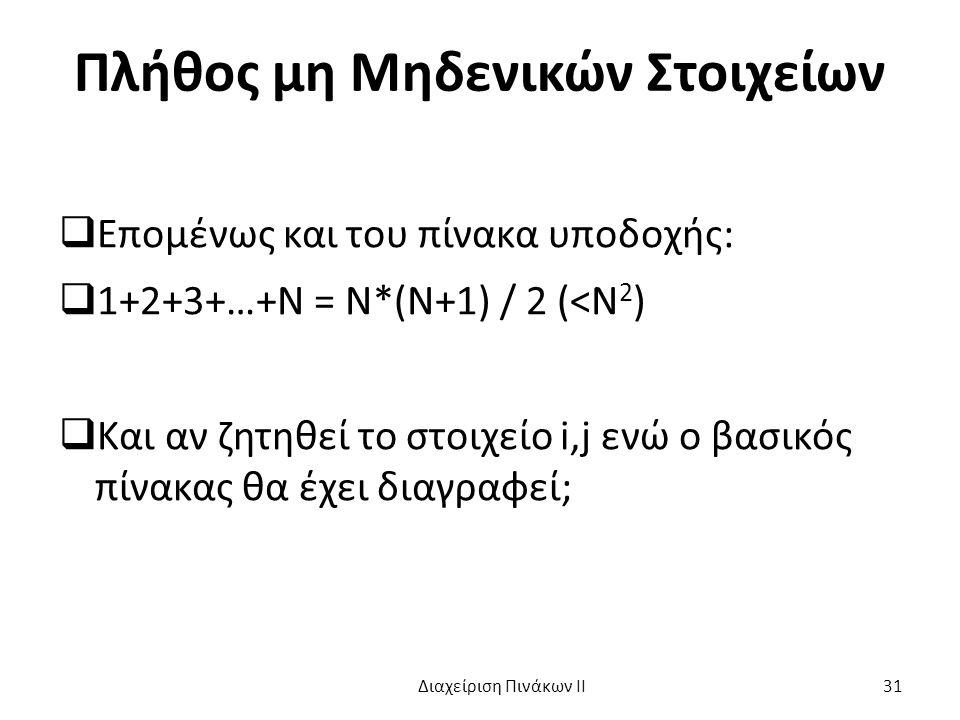 Πλήθος μη Μηδενικών Στοιχείων  Επομένως και του πίνακα υποδοχής:  1+2+3+…+Ν = Ν*(Ν+1) / 2 (<Ν 2 )  Και αν ζητηθεί το στοιχείο i,j ενώ ο βασικός πίνακας θα έχει διαγραφεί; Διαχείριση Πινάκων ΙΙ 31