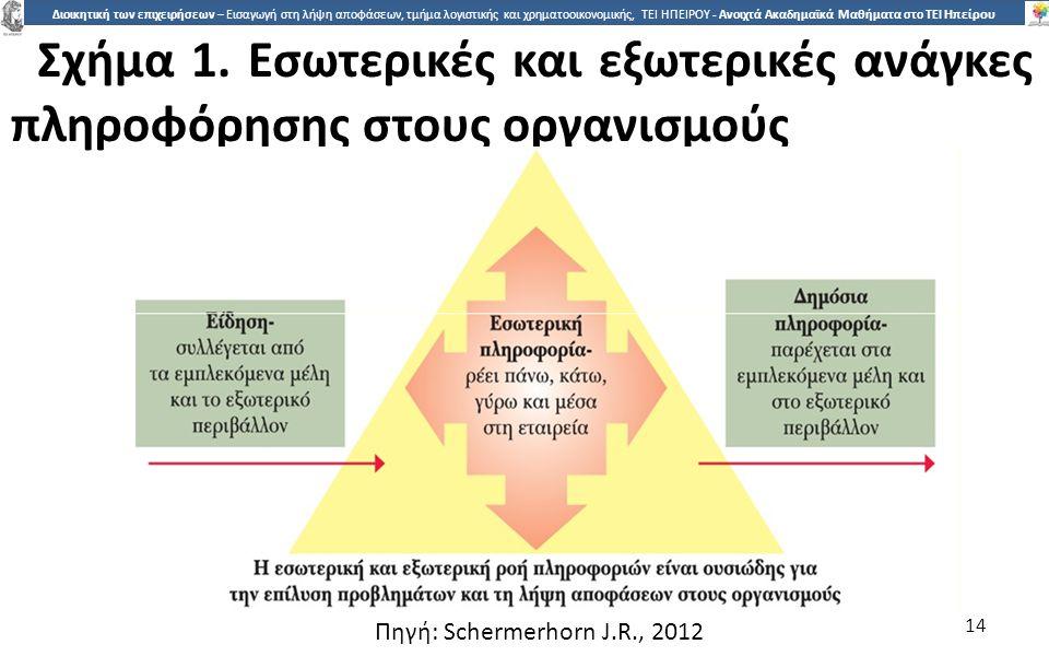 1414 Διοικητική των επιχειρήσεων – Εισαγωγή στη λήψη αποφάσεων, τμήμα λογιστικής και χρηματοοικονομικής, ΤΕΙ ΗΠΕΙΡΟΥ - Ανοιχτά Ακαδημαϊκά Μαθήματα στο