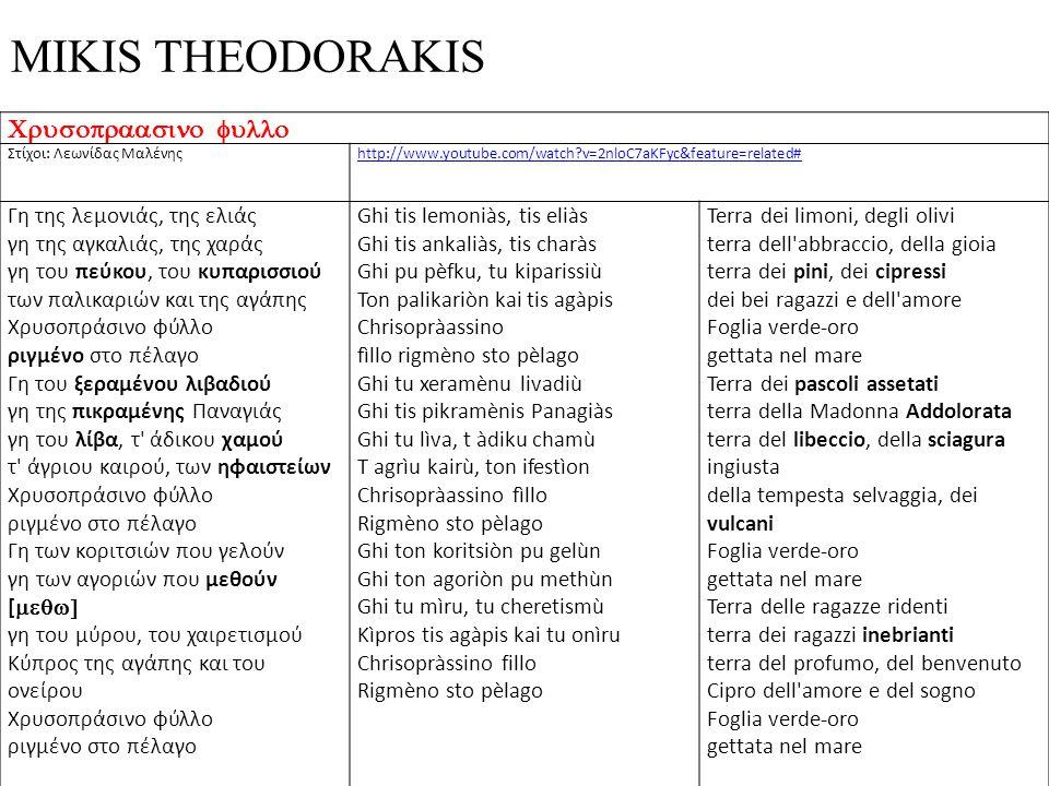 MIKIS THEODORAKIS Στίχοι: Λεωνίδας Μαλένηςhttp://www.youtube.com/watch?v=2nloC7aKFyc&feature=related# Γη της λεμονιάς, της ελιάς γη της αγκαλιάς, της
