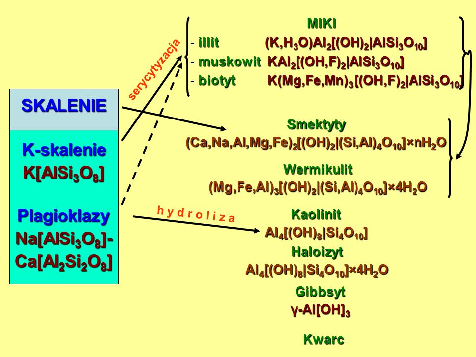 MIKI - ILLIT (K,H 3 O)Al 2 [(OH) 2 |AlSi 3 O 10 ] - MUSKOWIT KAl 2 [(OH,F) 2 |AlSi 3 O 10 ] - BIOTYT K(Mg,Fe,Mn) 3 [(OH,F) 2 |AlSi 3 O 10 ] Wermikulit (Mg,Fe,Al) 3 [(OH) 2 |(Si,Al) 4 O 10 ]×4H 2 O Smektyty (Ca,Na,Al,Mg,Fe) 2 [(OH) 2 |(Si,Al) 4 O 10 ]×nH 2 O Illit/Wermikulit Kaolinit Al 4 [(OH) 8 |Si 4 O 10 ] Haloizyt Al 4 [(OH) 8 |Si 4 O 10 ]×4H 2 O Gibbsyt γ-Al[OH] 3 Goethyt α-FeOOH Hematyt Fe 2 O 3