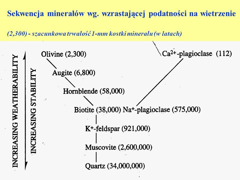 Minerały pierwotne występujące w glebach, wg malejącej podatności na wietrzenieKalcyt Dolomit Dolomit Skaleniowce (leucyt, nefein) Skaleniowce (leucyt, nefein) Oliwiny Oliwiny Pirokseny Pirokseny Amfibole Amfibole Serpentyny Serpentyny Epidot Epidot Plagioklazy (bogate w anortyt) Plagioklazy (bogate w anortyt) Plagioklazy (ubogie w anortyt) Plagioklazy (ubogie w anortyt) Biotyt Biotyt Skalenie potasowe (ortoklaz, mikroklin) Skalenie potasowe (ortoklaz, mikroklin) Kwarc Kwarc Muskowit Muskowit Serycyt Serycyt Apatyt, Magnetyt Apatyt, Magnetyt Granaty, Cyjanit, Staurolit, Cyrkon Granaty, Cyjanit, Staurolit, Cyrkon Rutyl, Ilmenit, Korund Rutyl, Ilmenit, Korund