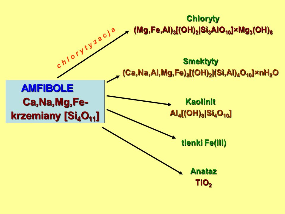 MIKI - illit (K,H 3 O)Al 2 [(OH) 2 |AlSi 3 O 10 ] - muskowit KAl 2 [(OH,F) 2 |AlSi 3 O 10 ] - biotyt K(Mg,Fe,Mn) 3 [(OH,F) 2 |AlSi 3 O 10 ] Smektyty (Ca,Na,Al,Mg,Fe) 2 [(OH) 2 |(Si,Al) 4 O 10 ]×nH 2 O Wermikulit (Mg,Fe,Al) 3 [(OH) 2 |(Si,Al) 4 O 10 ]×4H 2 O Kaolinit Al 4 [(OH) 8 |Si 4 O 10 ] Haloizyt Al 4 [(OH) 8 |Si 4 O 10 ]×4H 2 O Gibbsyt γ-Al[OH] 3 Kwarc serycytyzacja SKALENIEK-skalenie K[AlSi 3 O 8 ] Plagioklazy Na[AlSi 3 O 8 ]- Ca[Al 2 Si 2 O 8 ] h y d r o l i z a