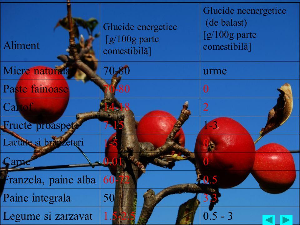 Aliment Glucide energetice [g/100g parte comestibilă] Glucide neenergetice (de balast) [g/100g parte comestibilă] Miere naturala70-80urme Paste fainoa