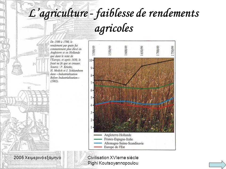 2005 Xειμερινό εξάμηνοCivilisation XVIeme siècle Pighi Koutsoyannopoulou L'agriculture - faiblesse de rendements agricoles