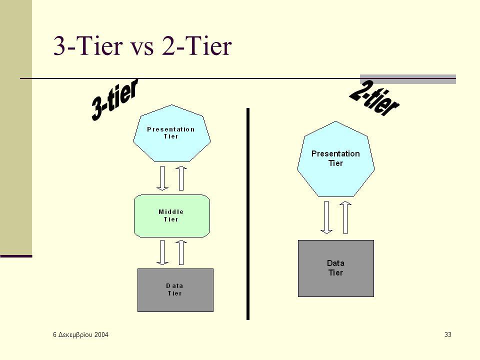 6 Δεκεμβρίου 2004 33 3-Tier vs 2-Tier