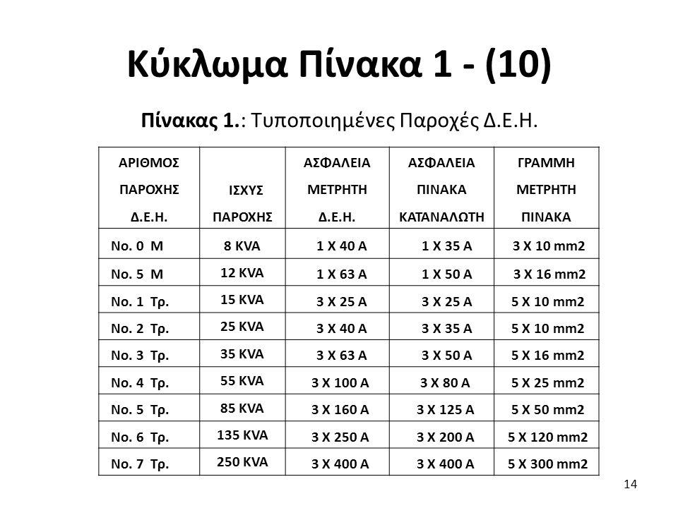 Κύκλωμα Πίνακα 1 - (10) 14 ΑΡΙΘΜΟΣ ΠΑΡΟΧΗΣ Δ.Ε.Η. ΙΣΧΥΣ ΠΑΡΟΧΗΣ ΑΣΦΑΛΕΙΑ ΜΕΤΡΗΤΗ Δ.Ε.Η. ΑΣΦΑΛΕΙΑ ΠΙΝΑΚΑ ΚΑΤΑΝΑΛΩΤΗ ΓΡΑΜΜΗ ΜΕΤΡΗΤΗ ΠΙΝΑΚΑ Νο. 0 Μ8 KVA