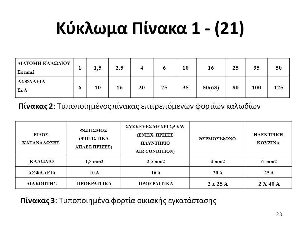 Κύκλωμα Πίνακα 1 - (21) 23 ΔΙΑΤΟΜΗ ΚΑΛΩΔΙΟΥ Σε mm2 11,52.5461016253550 ΑΣΦΑΛΕΙΑ Σε Α 6101620253550(63)80100125 Πίνακας 2: Τυποποιημένος πίνακας επιτρε