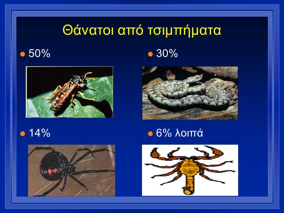 Θάνατοι από τσιμπήματα l 50% l 14% l 30% l 6% λοιπά
