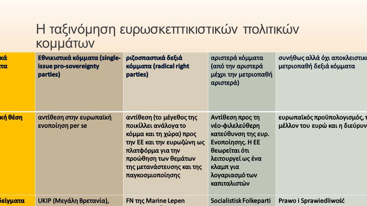 Η ταξινόμηση ευρωσκεπτικιστικών πολιτικών κομμάτων Α΄ εξάμηνο 2014-2015 9 ΦΙΛΊΠΠΑ ΧΑΤΖΗΣΤΑΎΡΟΥ