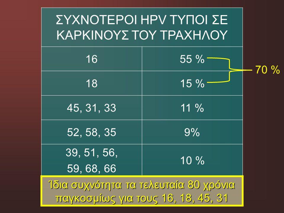 ΣΥΧΝΟΤΕΡΟΙ HPV ΤΥΠΟΙ ΣΕ ΚΑΡΚΙΝΟΥΣ ΤΟΥ ΤΡΑΧΗΛΟΥ 1655 % 1815 % 45, 31, 3311 % 52, 58, 359% 39, 51, 56, 59, 68, 66 10 % Ίδια συχνότητα τα τελευταία 80 χρ
