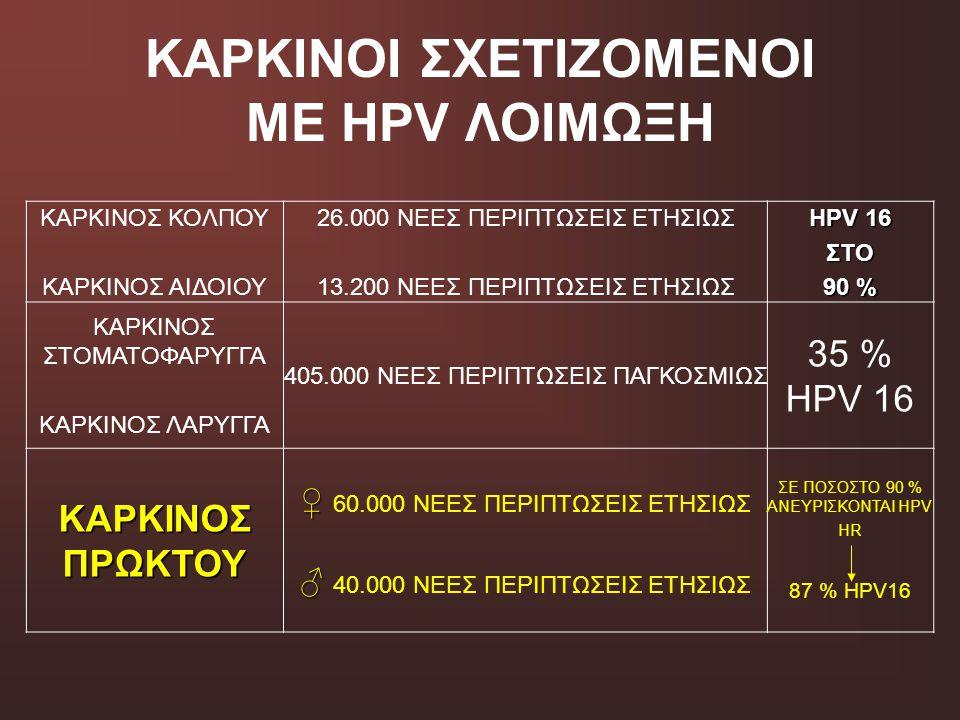 ΚΑΡΚΙΝΟΙ ΣΧΕΤΙΖΟΜΕΝΟΙ ΜΕ HPV ΛΟΙΜΩΞΗ ΚΑΡΚΙΝΟΣ ΚΟΛΠΟΥ ΚΑΡΚΙΝΟΣ ΑΙΔΟΙΟΥ 26.000 ΝΕΕΣ ΠΕΡΙΠΤΩΣΕΙΣ ΕΤΗΣΙΩΣ 13.200 ΝΕΕΣ ΠΕΡΙΠΤΩΣΕΙΣ ΕΤΗΣΙΩΣ HPV 16 ΣΤΟ 90 %