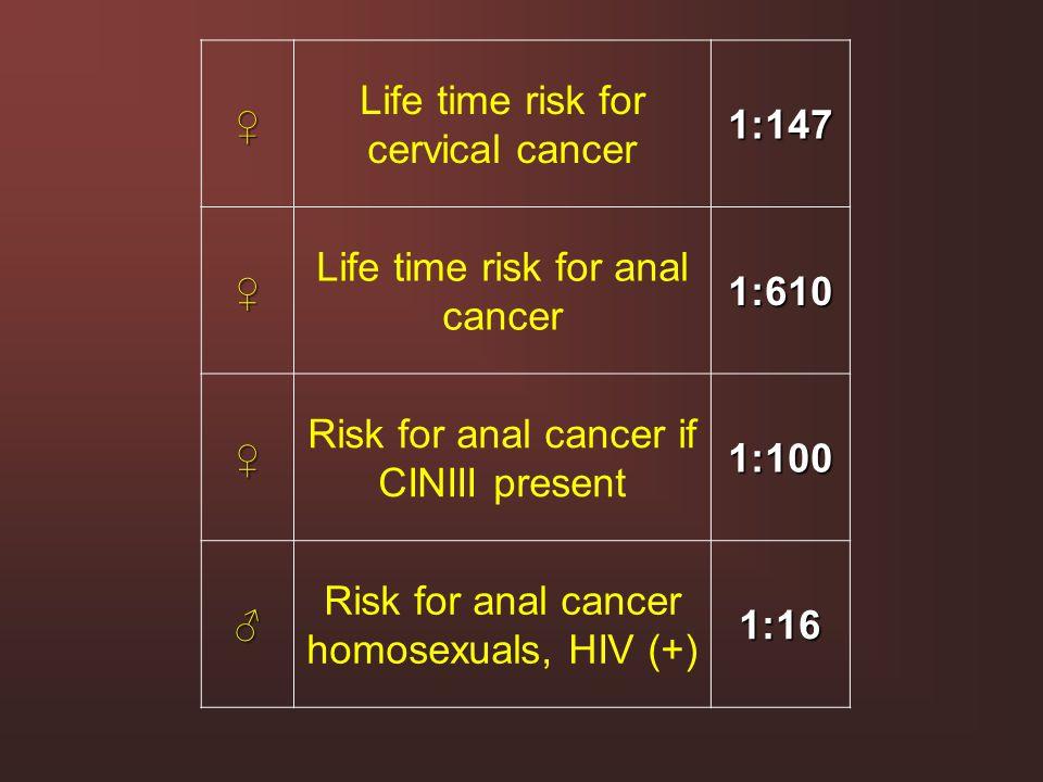 ♀ Life time risk for cervical cancer1:147 ♀ Life time risk for anal cancer1:610 ♀ Risk for anal cancer if CINIII present1:100 ♂ Risk for anal cancer h