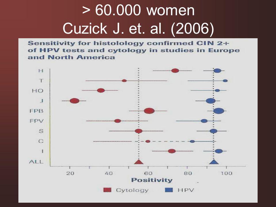 > 60.000 women Cuzick J. et. al. (2006)