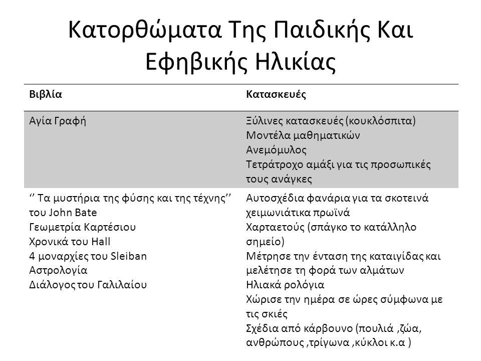 Κατορθώματα Της Παιδικής Και Εφηβικής Ηλικίας ΒιβλίαΚατασκευές Αγία ΓραφήΞύλινες κατασκευές (κουκλόσπιτα) Μοντέλα μαθηματικών Ανεμόμυλος Τετράτροχο αμ