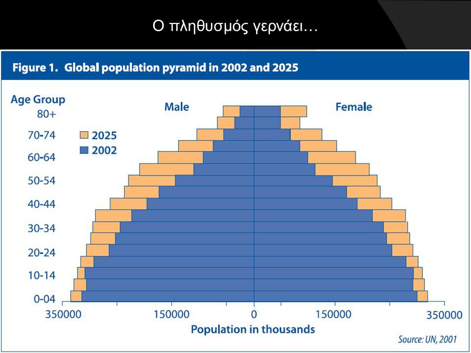Ο πληθυσμός γερνάει…