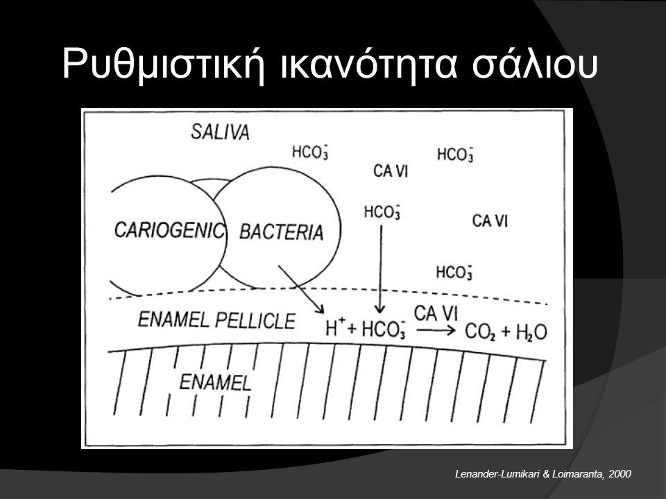 Ρυθμιστική ικανότητα του σάλιου Από το ίδιο αυτό σάλιο μπορεί να υπολογιστεί και η ρυθμιστική ικανότητα, η οποία καθότι εξαρτάται από το pH μπορεί έμμ