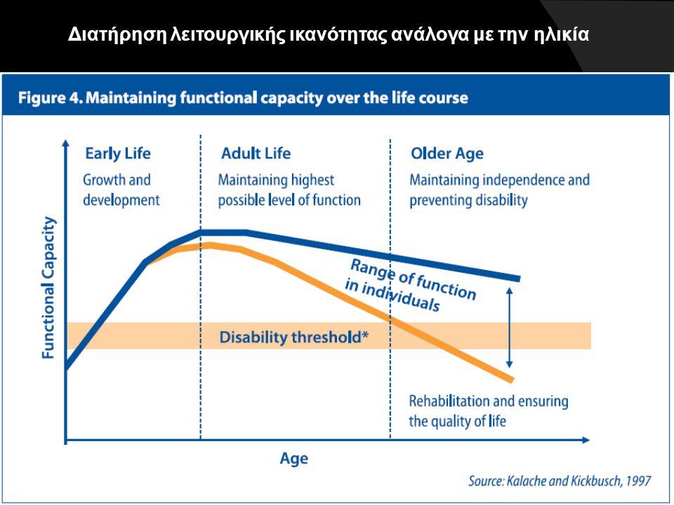 Διατήρηση λειτουργικής ικανότητας ανάλογα με την ηλικία