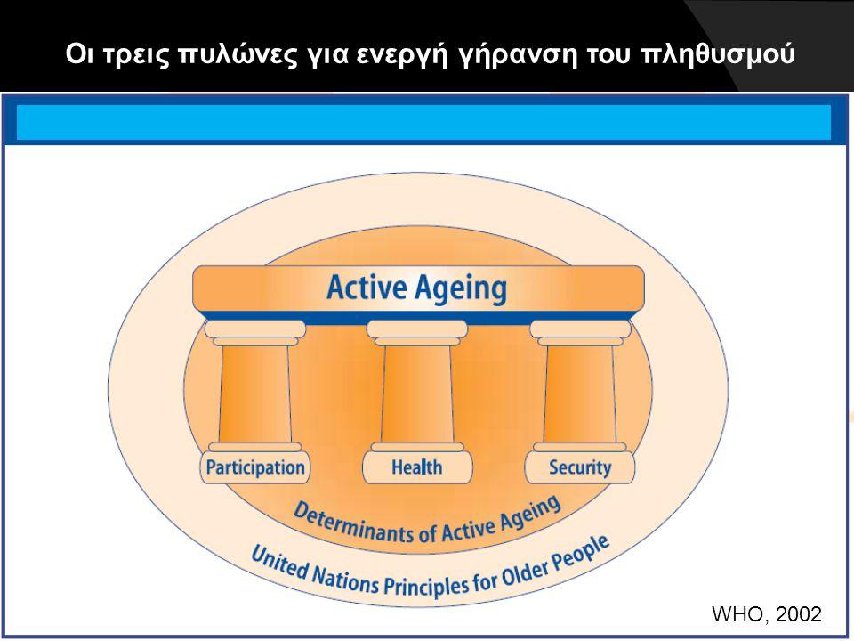 WHO, 2002 Οι τρεις πυλώνες για ενεργή γήρανση του πληθυσμού