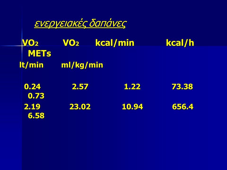 ενεργειακές δαπάνες VO 2 VO 2 kcal/min kcal/h METs VO 2 VO 2 kcal/min kcal/h METs lt/min ml/kg/min 0.24 2.57 1.22 73.38 0.73 0.24 2.57 1.22 73.38 0.73