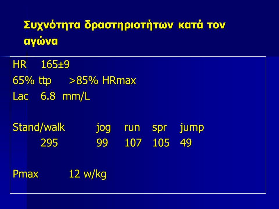 Συχνότητα δραστηριοτήτων κατά τον αγώνα HR165±9 65% ttp>85% HRmax Lac6.8 mm/L Stand/walkjogrunsprjump 2959910710549 Pmax12 w/kg