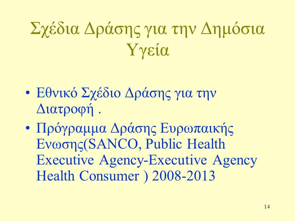 14 Σχέδια Δράσης για την Δημόσια Υγεία Εθνικό Σχέδιο Δράσης για την Διατροφή. Πρόγραμμα Δράσης Ευρωπαικής Ενωσης(SANCO, Public Health Executive Agency