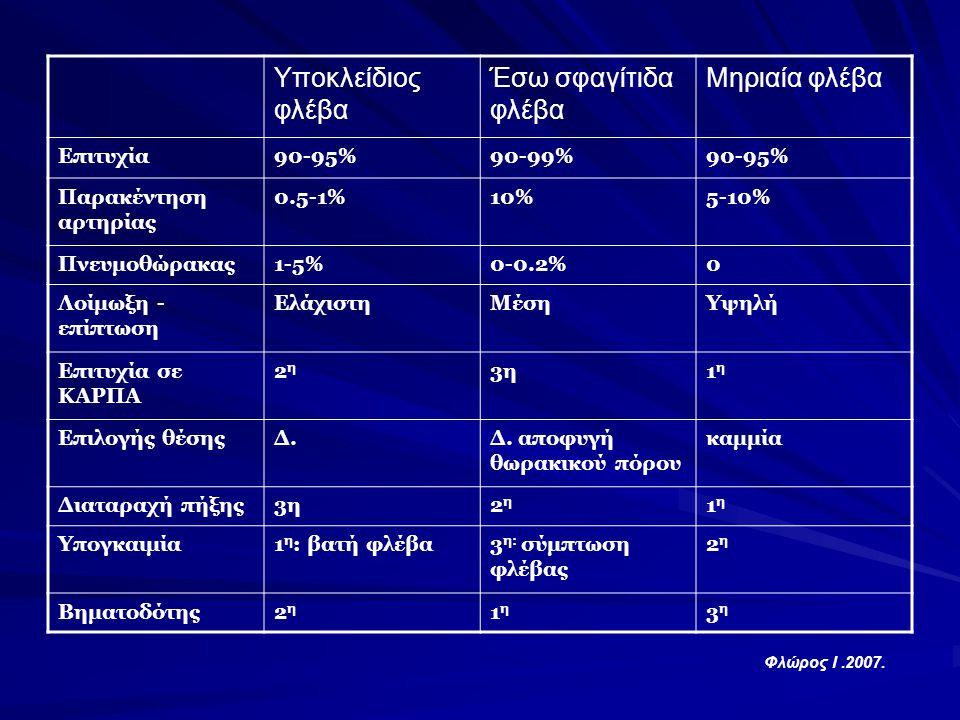 Υποκλείδιος φλέβα Έσω σφαγίτιδα φλέβα Μηριαία φλέβα Επιτυχία90-95%90-99%90-95% Παρακέντηση αρτηρίας 0.5-1%10%5-10% Πνευμοθώρακας1-5%0-0.2%0 Λοίμωξη -