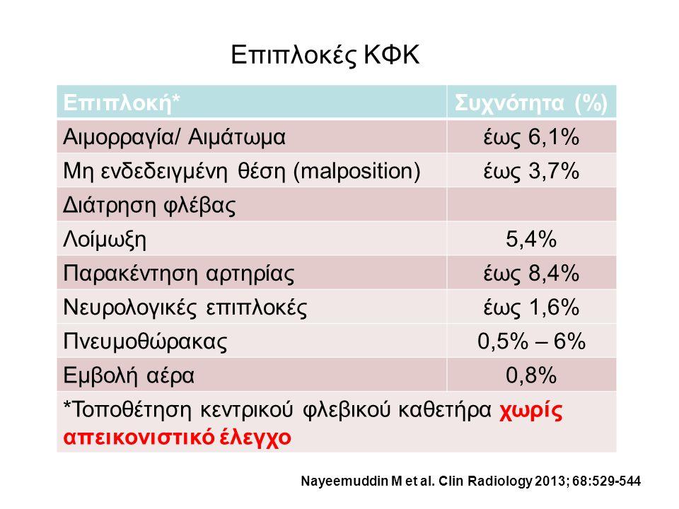 Επιπλοκές ΚΦΚ Επιπλοκή*Συχνότητα (%) Αιμορραγία/ Αιμάτωμαέως 6,1% Μη ενδεδειγμένη θέση (malposition)έως 3,7% Διάτρηση φλέβας Λοίμωξη5,4% Παρακέντηση α