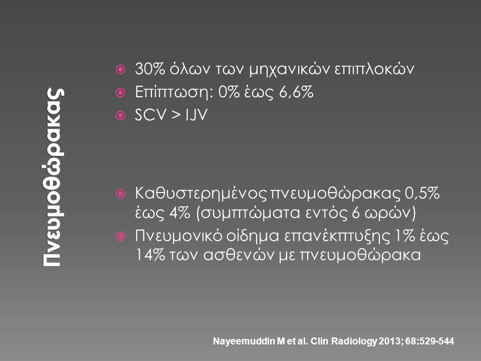  30% όλων των μηχανικών επιπλοκών  Επίπτωση: 0% έως 6,6%  SCV > IJV  Καθυστερημένος πνευμοθώρακας 0,5% έως 4% (συμπτώματα εντός 6 ωρών)  Πνευμονι